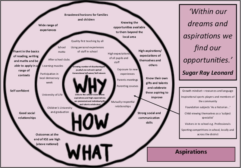 Curriculum Drivers Aspirations
