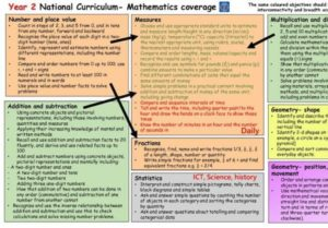 National Curriculum Mathematics Objectives Coverage